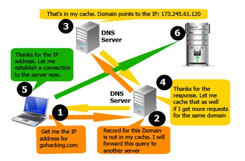 How_DNS_Works_hindi