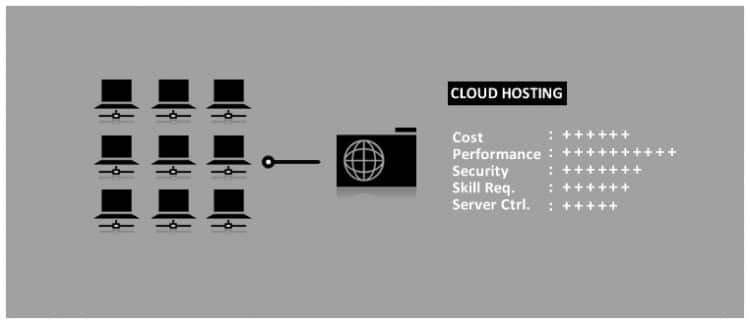 cloud-hosting-hindi