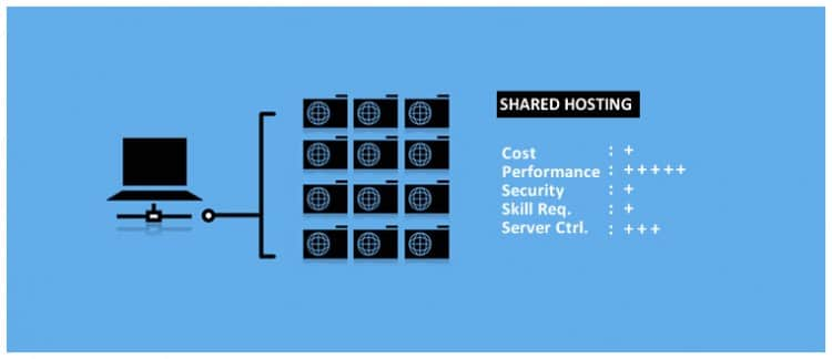 shared-hosting-hindi
