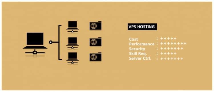 vps-hosting-hindi