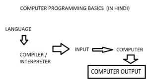 Computer Programming क्या है ? Computer Programming कैसे सीखें ?