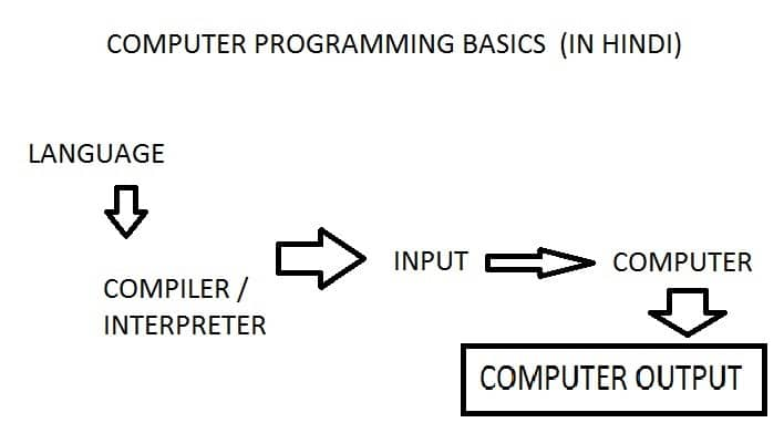 Computer Programming Basic Hind